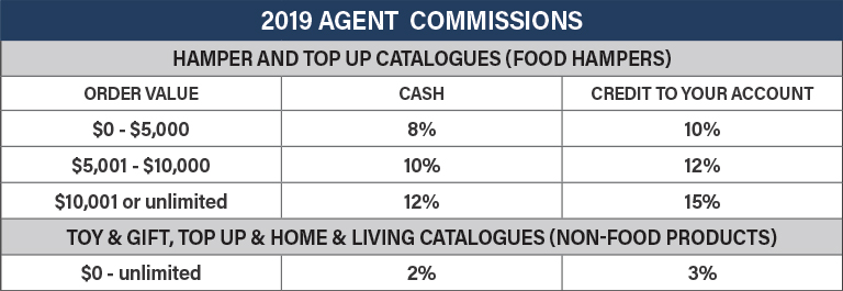 About chrisco agent program for 2019
